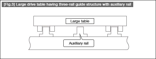 Large drive table having three-rail guide structure with auxiliary rail