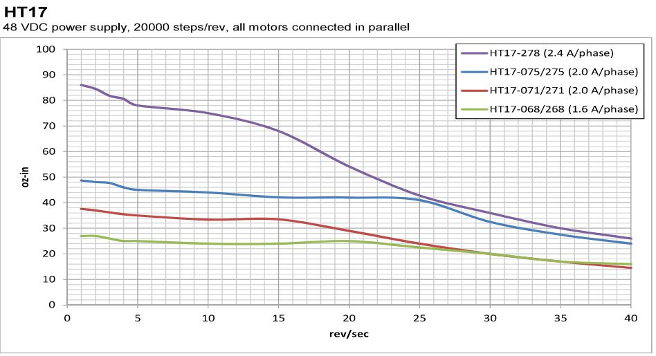 NEMA 17 High Torque Stepper Motor:Related Image
